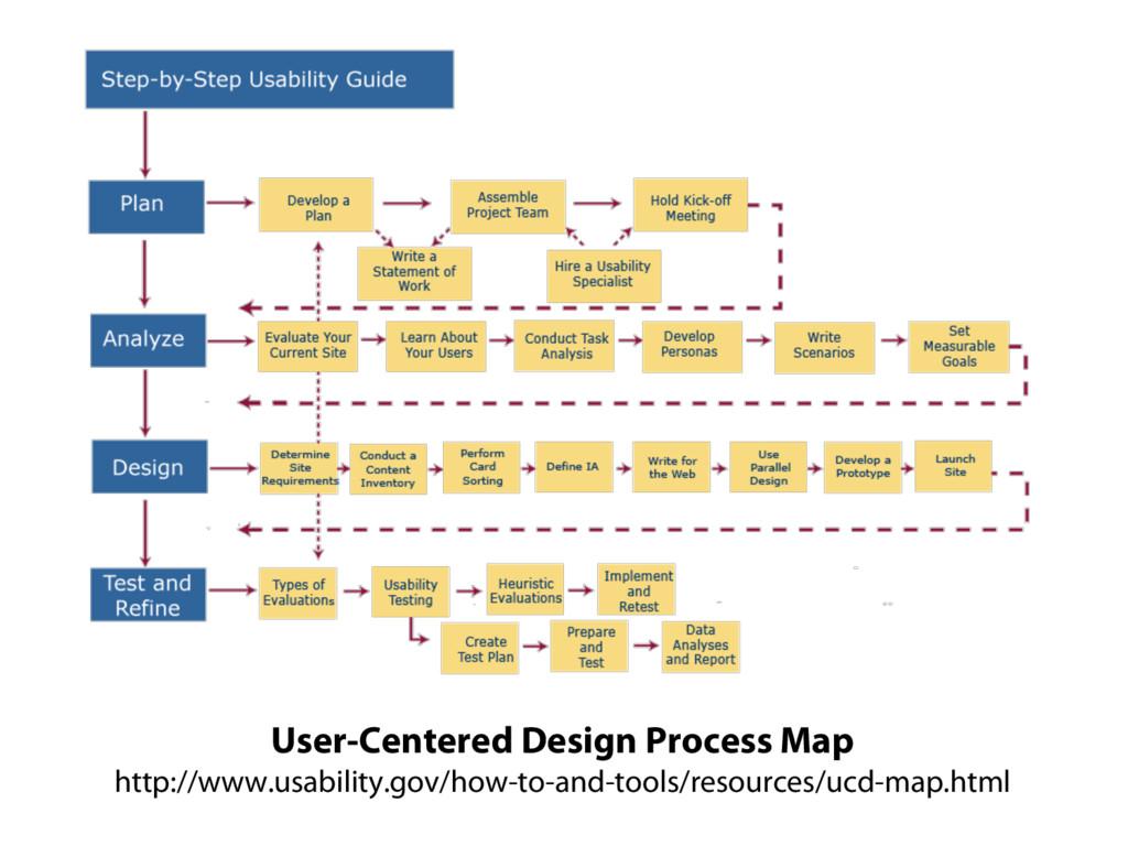 User-Centered Design Process Map http://www.usa...