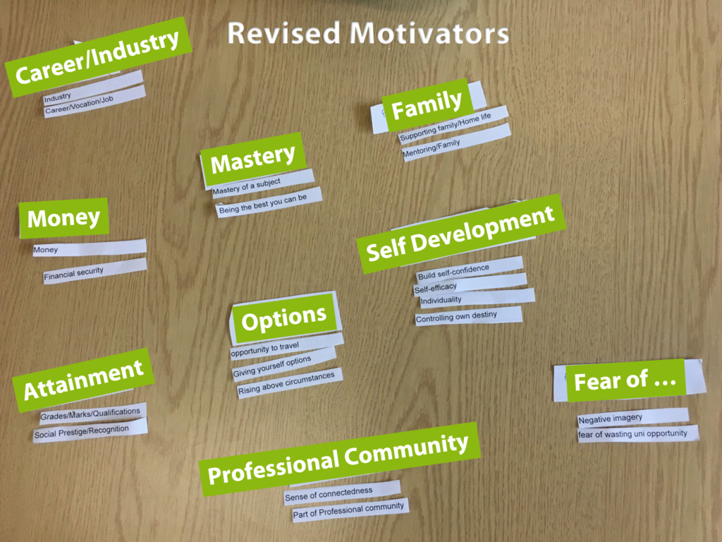 Revised Motivators