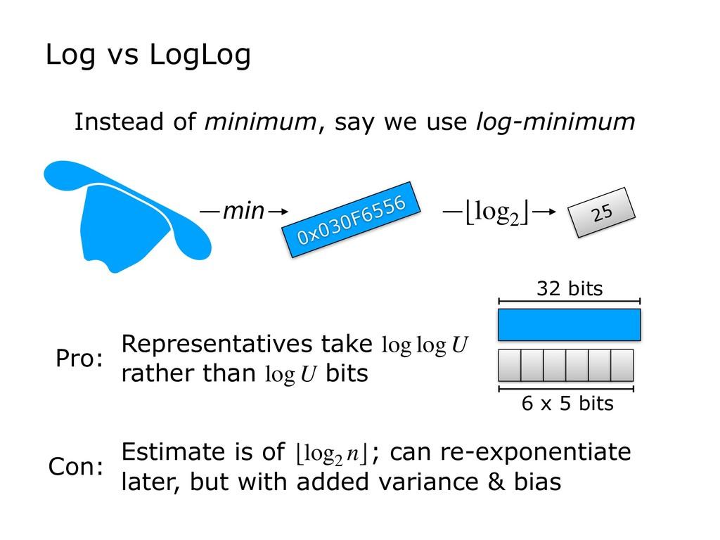 Log vs LogLog Instead of minimum, say we use lo...