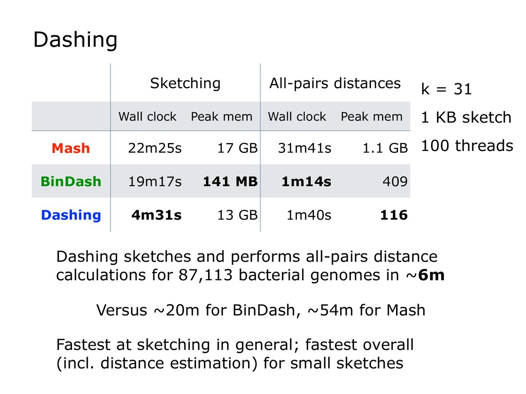 Dashing Dashing sketches and performs all-pairs...