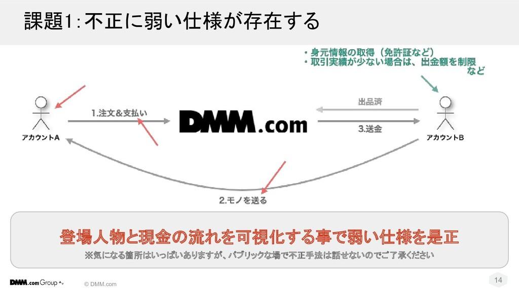 © DMM.com 課題1:不正に弱い仕様が存在する 14 登場人物と現金の流れを可視化する...