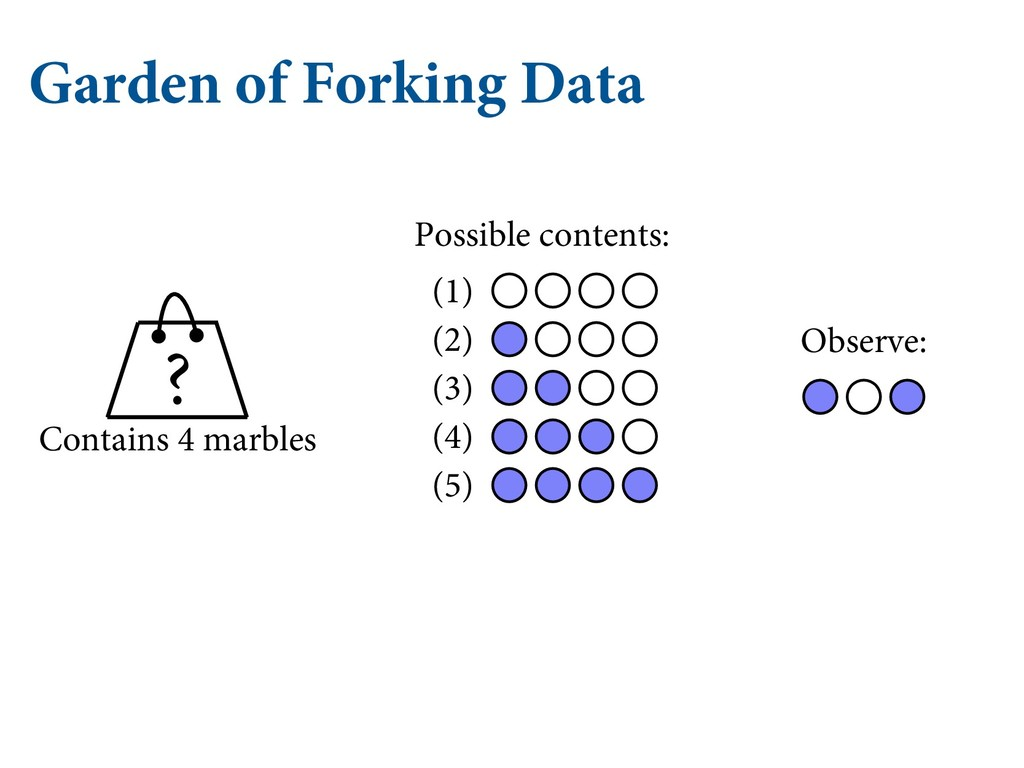 Garden of Forking Data (1) (2) (3) (4) (5) Cont...