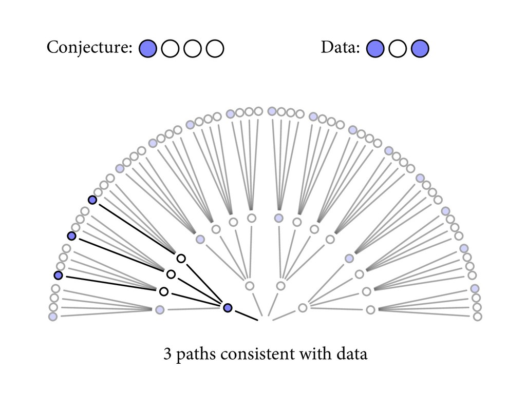 Conjecture: Data: 3 paths consistent with data