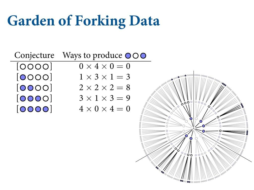 Garden of Forking Data OE  XIJUF UIFSF BSF  ...