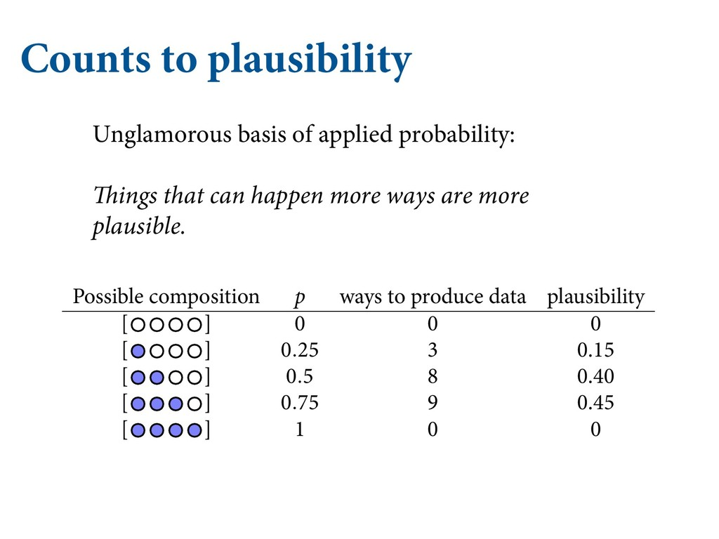 Counts to plausibility Unglamorous basis of app...