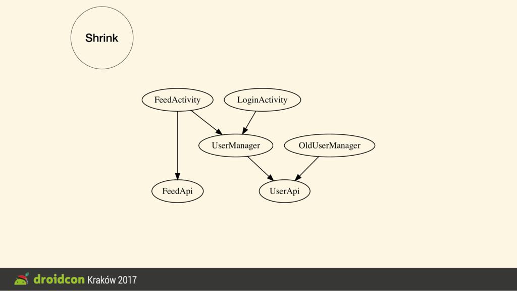 Shrink FeedActivity FeedApi UserManager UserApi...