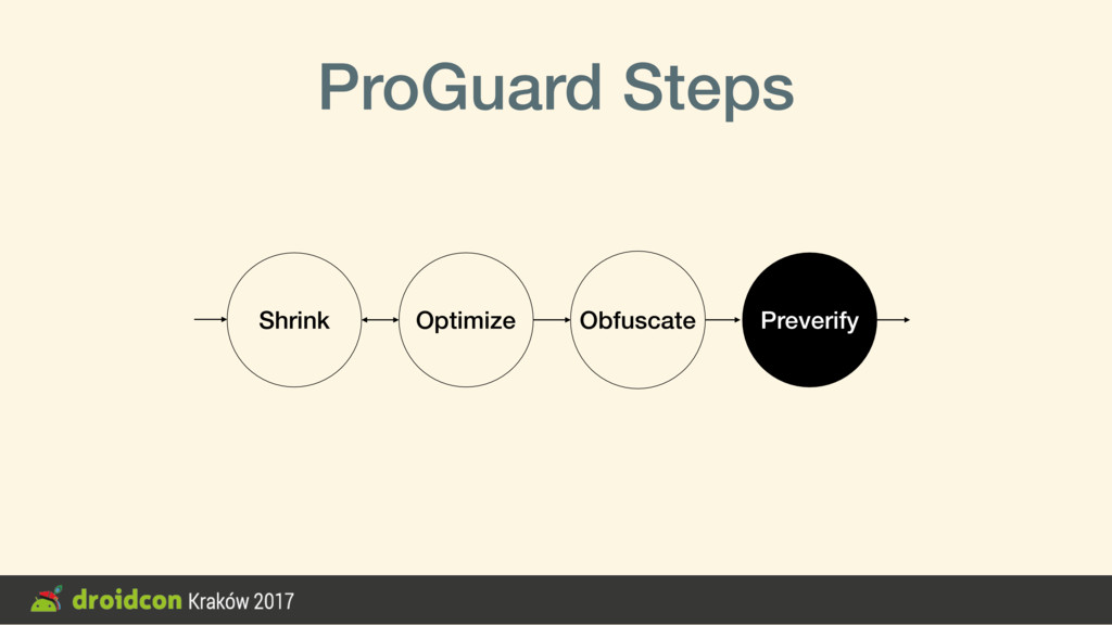 ProGuard Steps Shrink Optimize Obfuscate Prever...
