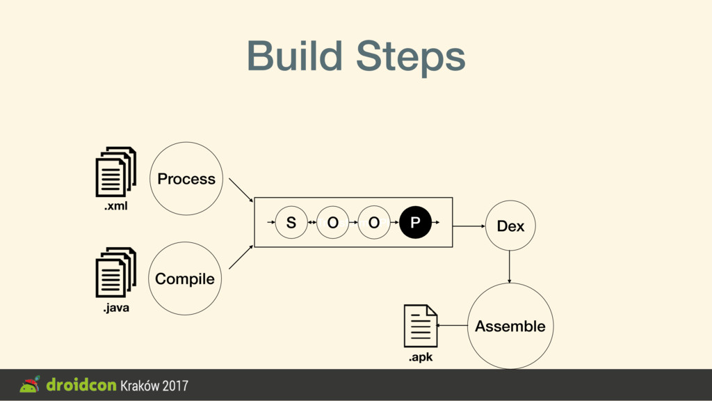 Transform API Build Steps S O O P Compile Assem...