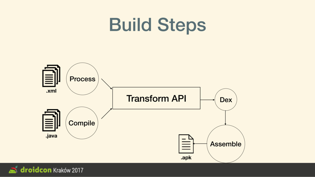 Build Steps Compile Assemble Transform API Proc...