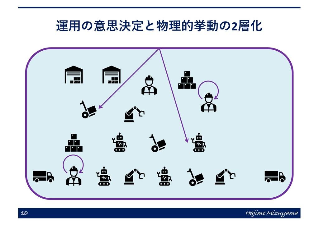 運⽤の意思決定と物理的挙動の2層化 10 Hajime Mizuyama