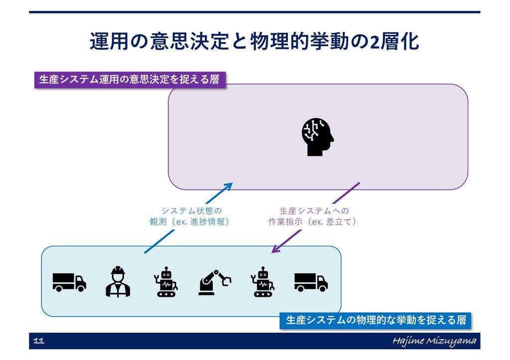 運⽤の意思決定と物理的挙動の2層化 11 Hajime Mizuyama ⽣産システム運⽤の意...