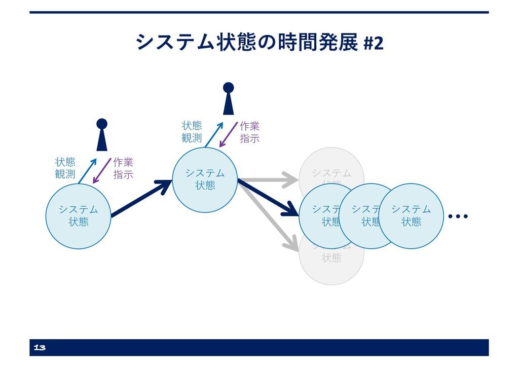 システム 状態 システム 状態 システム 状態 システム状態の時間発展 #2 13 状態 観測...