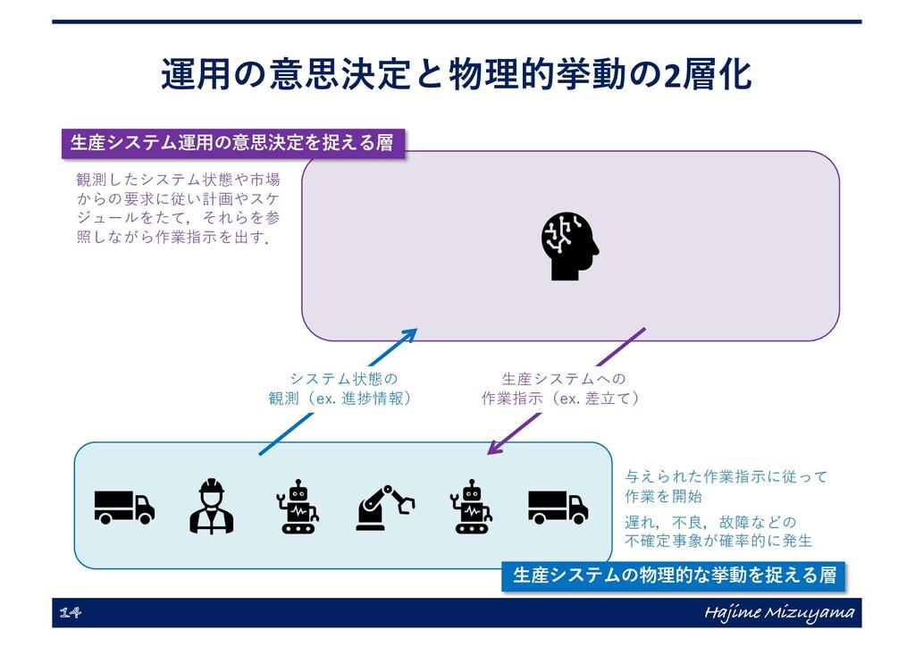 運⽤の意思決定と物理的挙動の2層化 14 Hajime Mizuyama ⽣産システムへの 作...