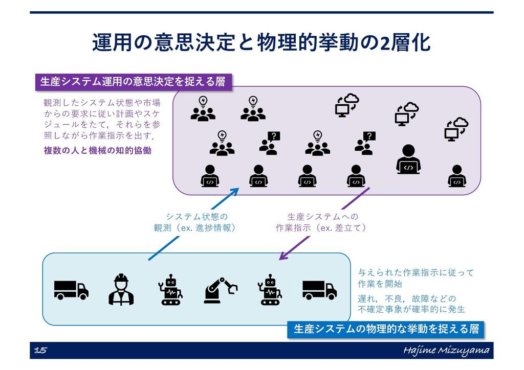 運⽤の意思決定と物理的挙動の2層化 15 Hajime Mizuyama ⽣産システムへの 作...