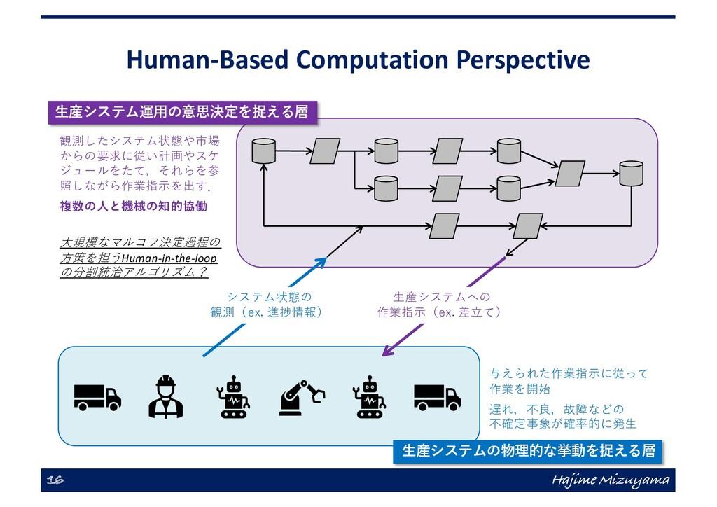 Human-Based Computation Perspective 16 Hajime M...