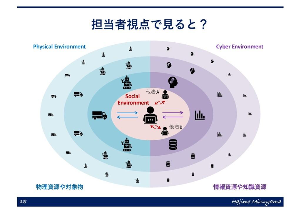 担当者視点で⾒ると? 18 Hajime Mizuyama 物理資源や対象物 情報資源や知識資...