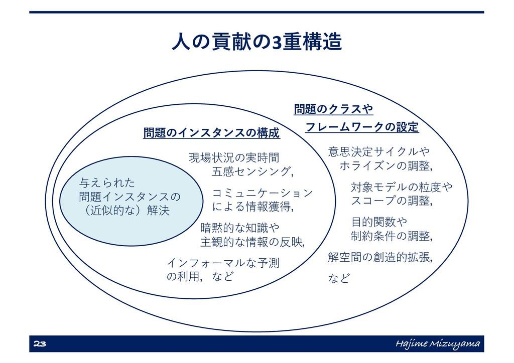 ⼈の貢献の3重構造 23 Hajime Mizuyama 与えられた 問題インスタンスの (近...