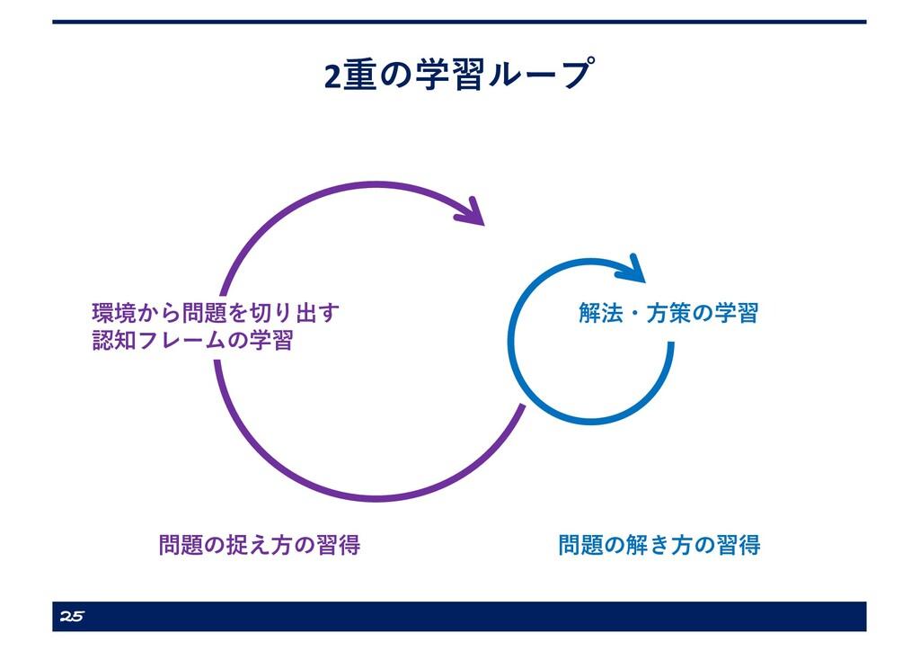 2重の学習ループ 25 解法・⽅策の学習 問題の解き⽅の習得 環境から問題を切り出す 認知フレ...
