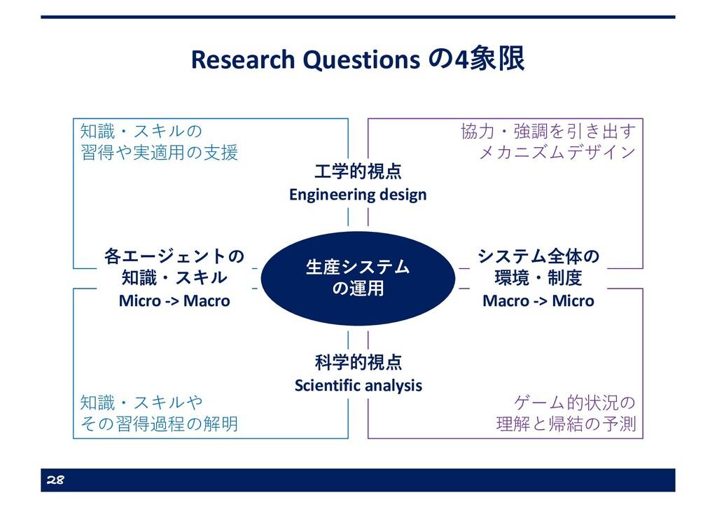 Research Questions の4象限 28 知識・スキルの 習得や実適⽤の⽀援 協⼒...
