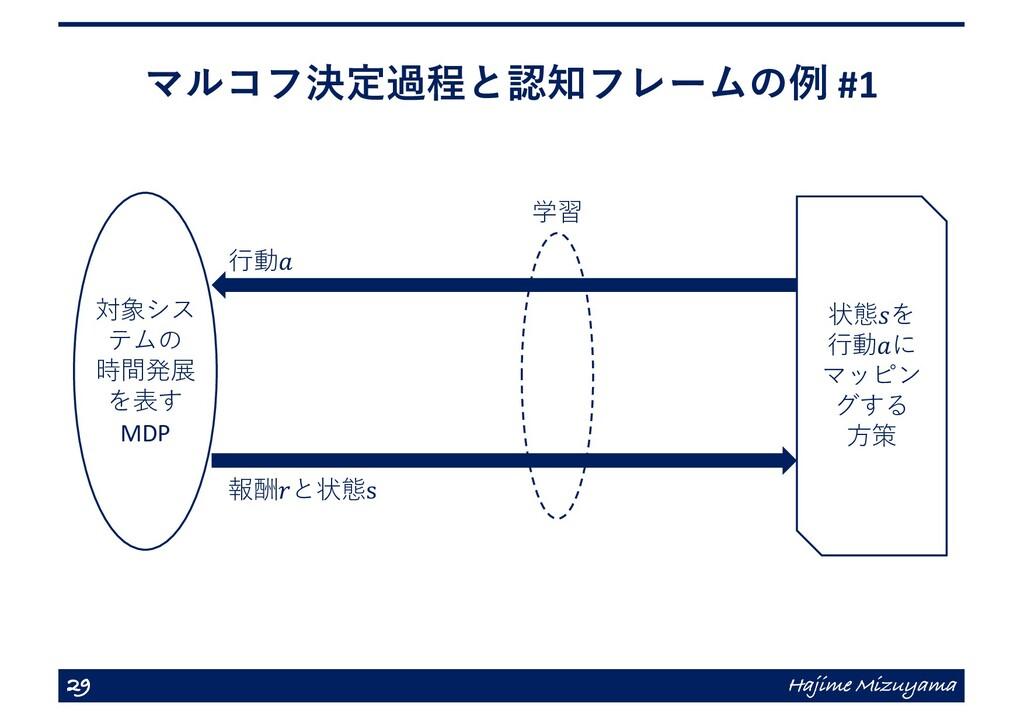 マルコフ決定過程と認知フレームの例 #1 29 Hajime Mizuyama 学習 ⾏動𝑎 ...
