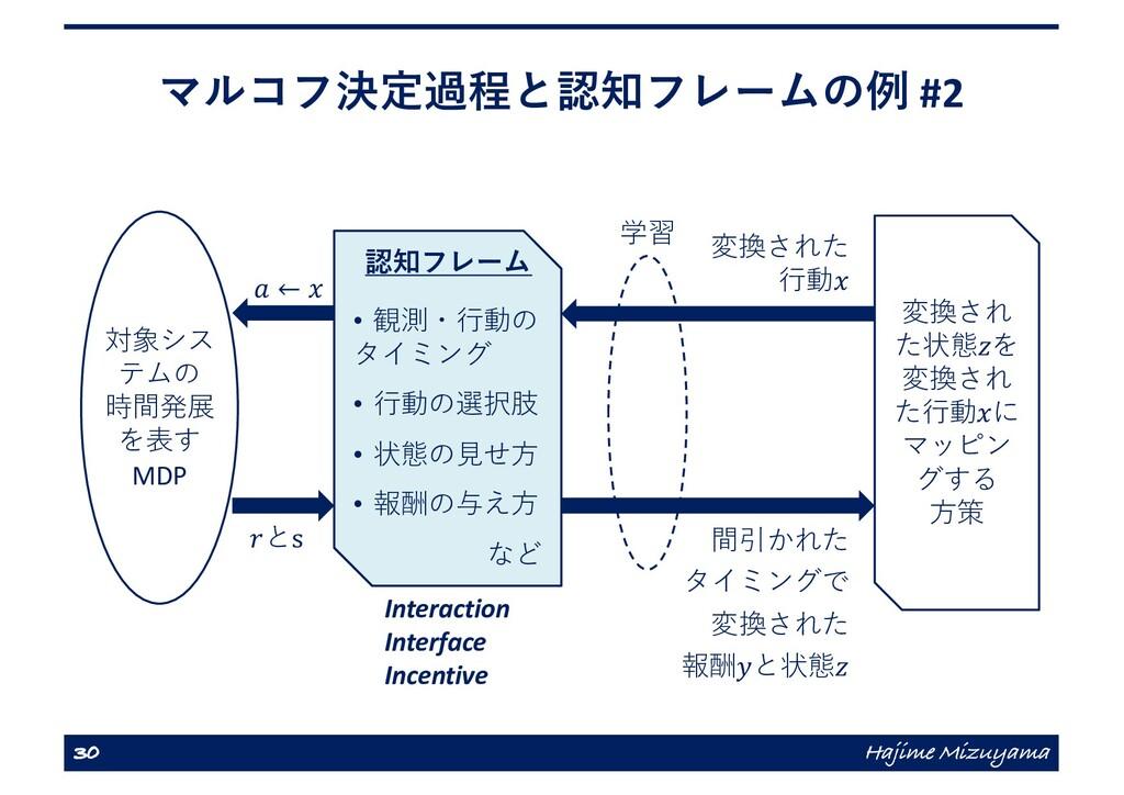 マルコフ決定過程と認知フレームの例 #2 30 Hajime Mizuyama 対象シス テム...