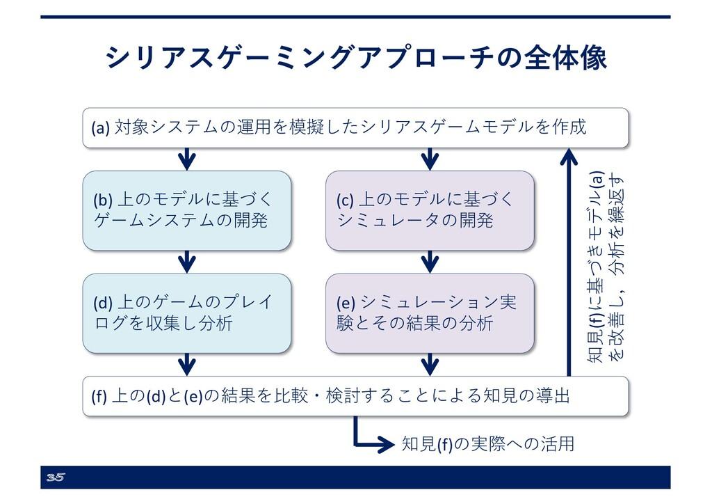 シリアスゲーミングアプローチの全体像 35 (a) 対象システムの運⽤を模擬したシリアスゲーム...