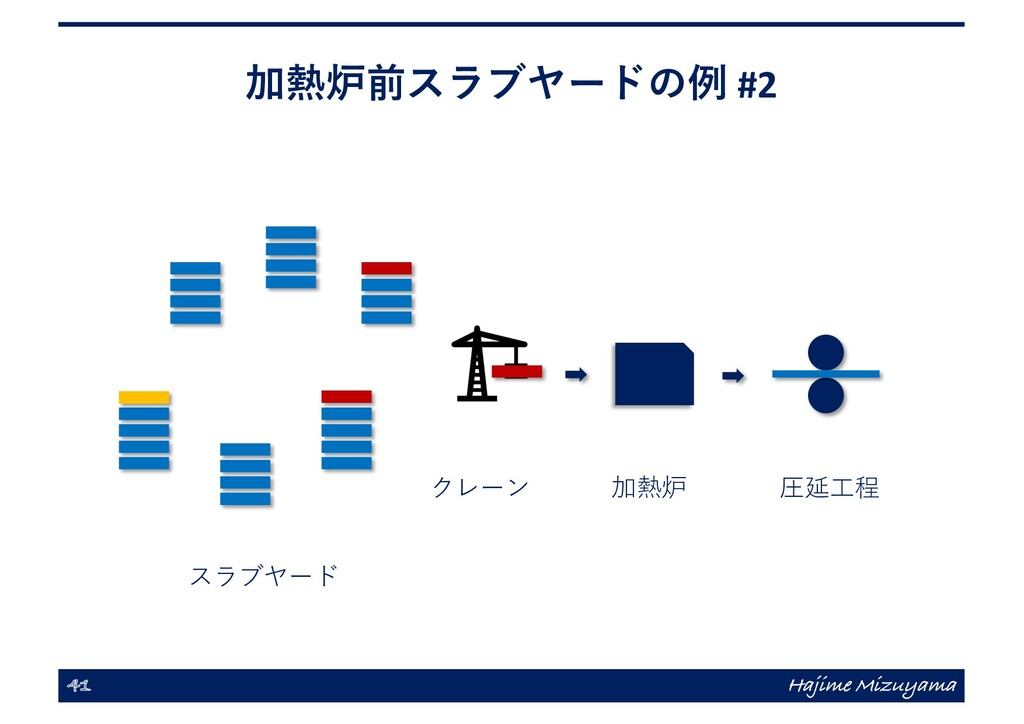 加熱炉前スラブヤードの例 #2 41 Hajime Mizuyama 加熱炉 圧延⼯程 クレー...