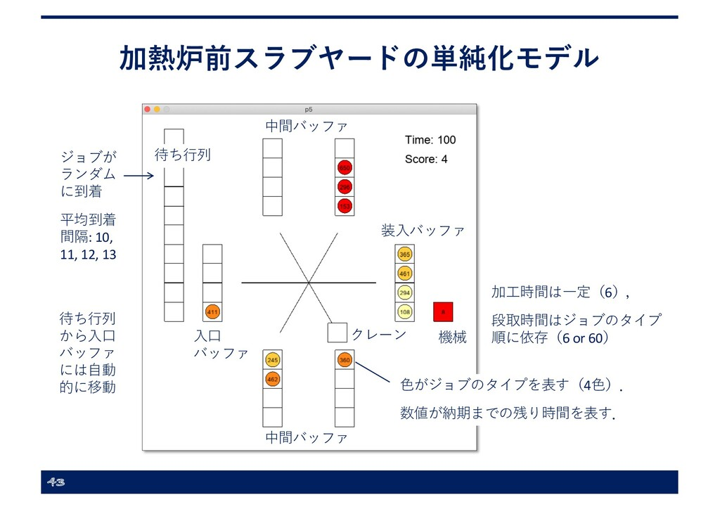加熱炉前スラブヤードの単純化モデル 43 機械 装⼊バッファ 中間バッファ 中間バッファ ⼊⼝...