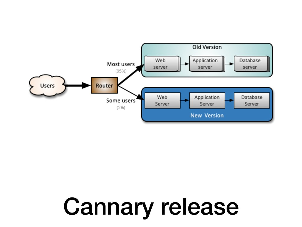 Cannary release