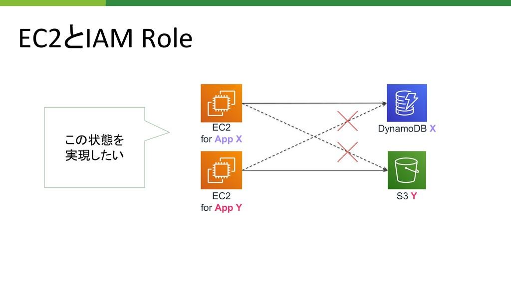 EC2とIAM Role この状態を 実現したい EC2 for App X EC2 for ...