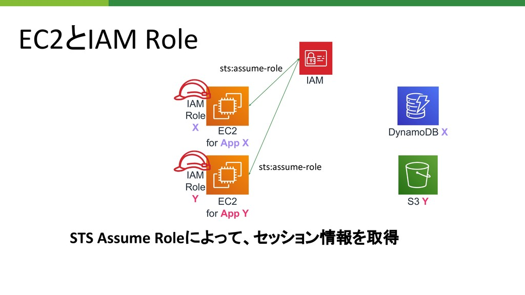 EC2とIAM Role EC2 for App X EC2 for App Y S3 Y D...