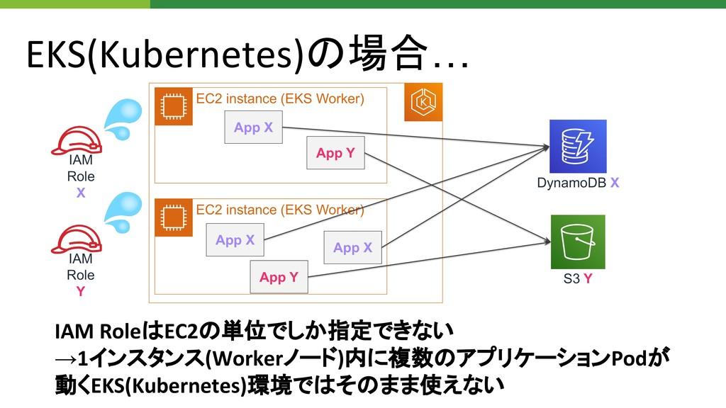 EKS(Kubernetes)の場合… S3 Y DynamoDB X IAM RoleはEC...