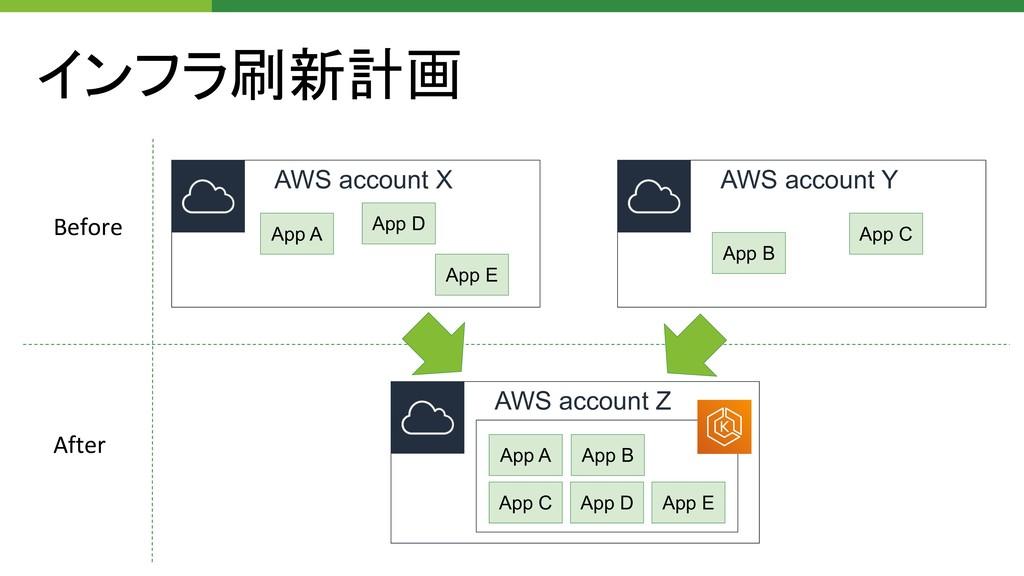 インフラ刷新計画 AWS account X AWS account Y AWS accoun...