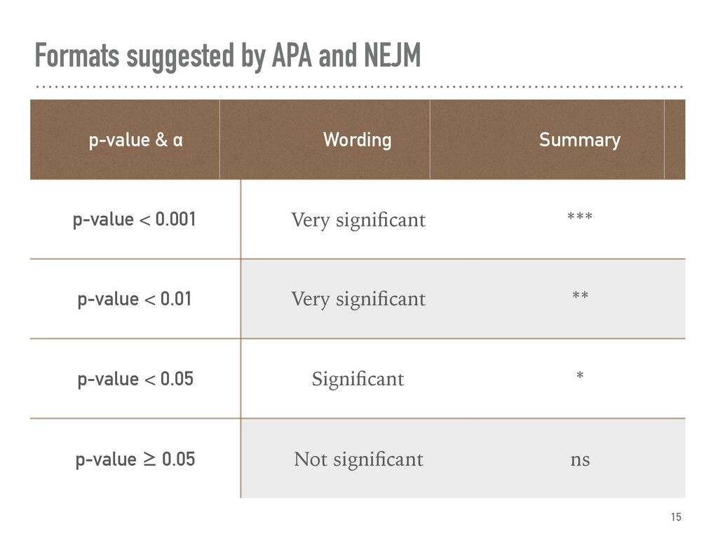 Formats suggested by APA and NEJM p-value & α W...