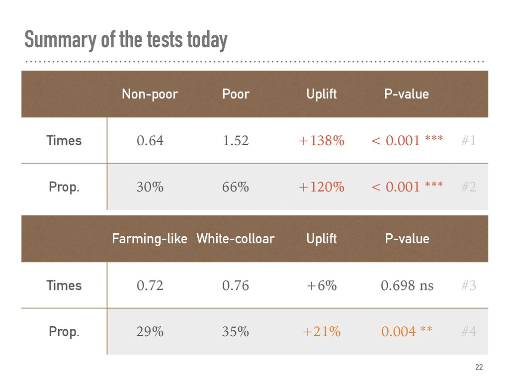 Summary of the tests today 22 Non-poor Poor Upl...