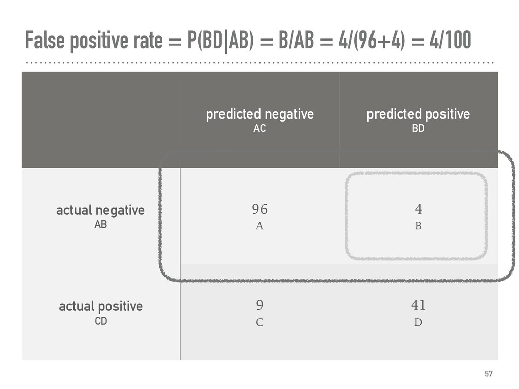 False positive rate = P(BD|AB) = B/AB = 4/(96+4...