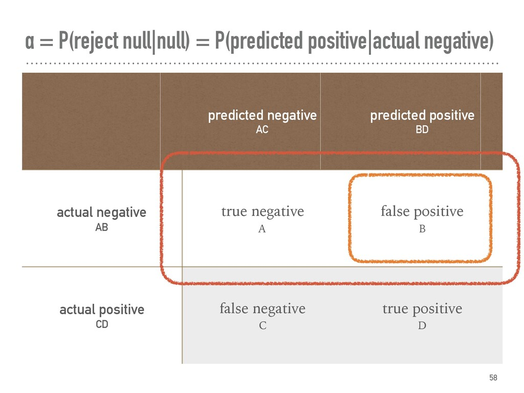 α = P(reject null|null) = P(predicted positive|...
