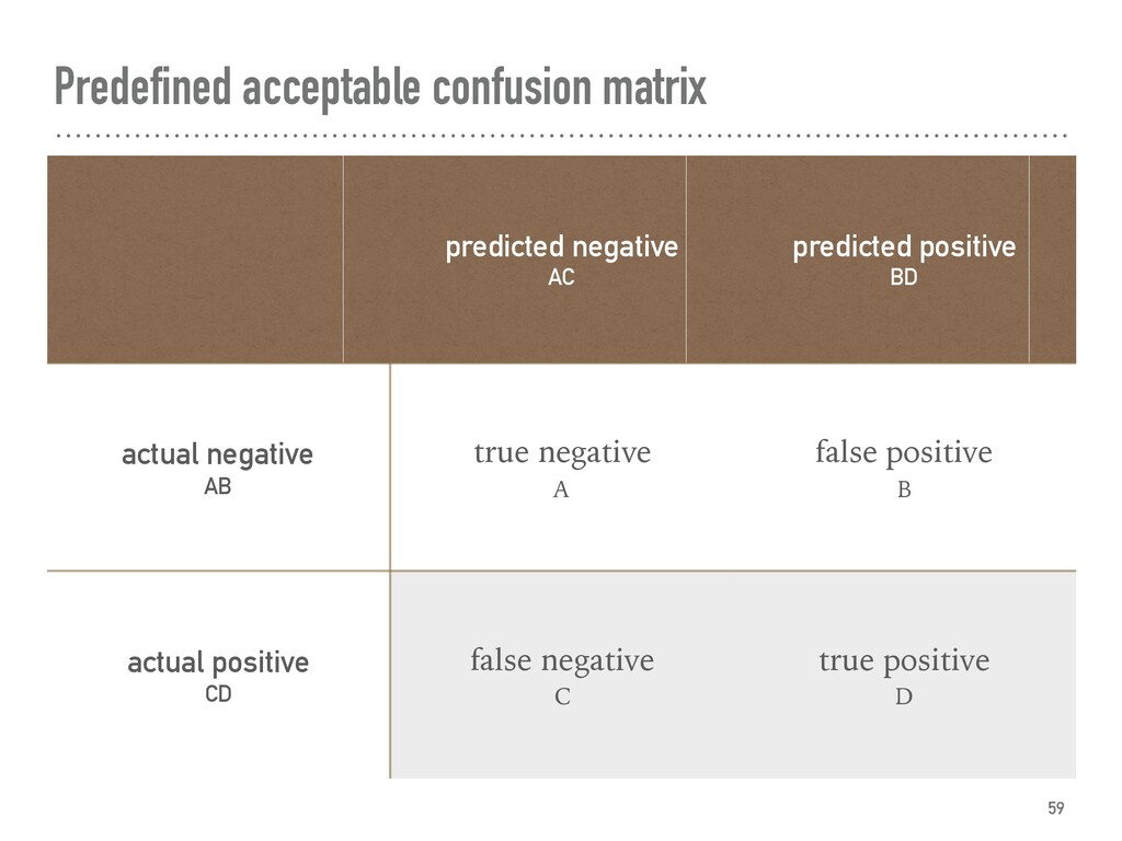 Predefined acceptable confusion matrix 59 predi...