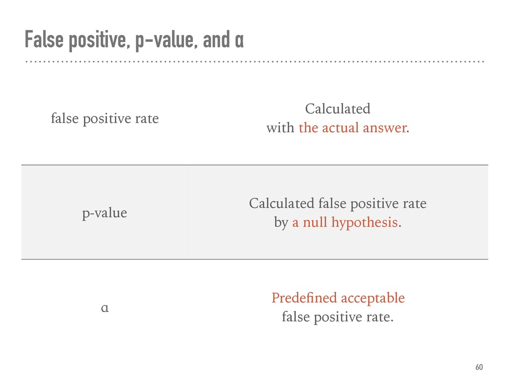 False positive, p-value, and α 60 false positiv...