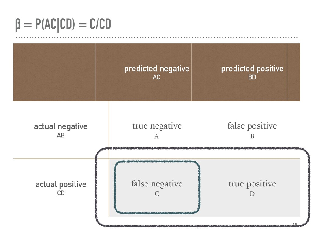 β = P(AC|CD) = C/CD 68 predicted negative AC pr...