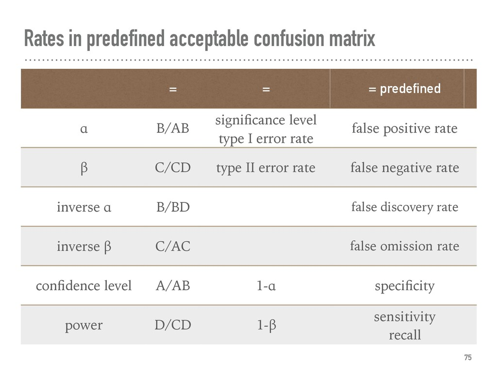 Rates in predefined acceptable confusion matrix...