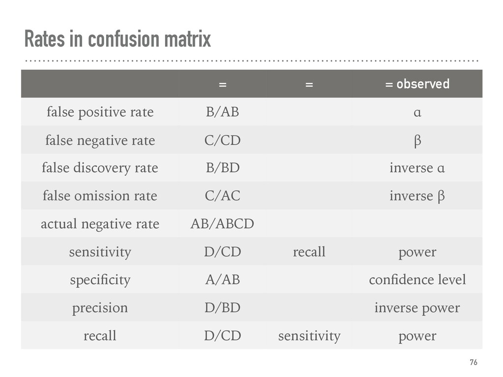 Rates in confusion matrix 76 = = = observed fal...