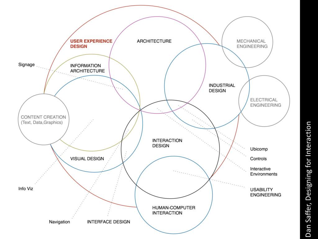 Dan&Saffer,&Designing&for&Interaction
