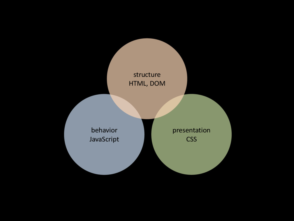 behavior' JavaScript presentation' CSS structur...