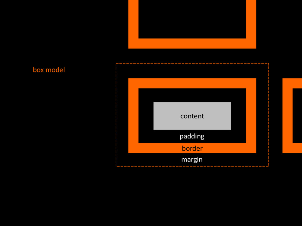 content box'model border margin padding