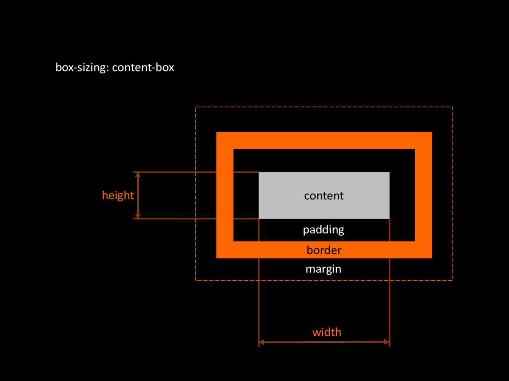 content boxOsizing:'contentObox border margin p...