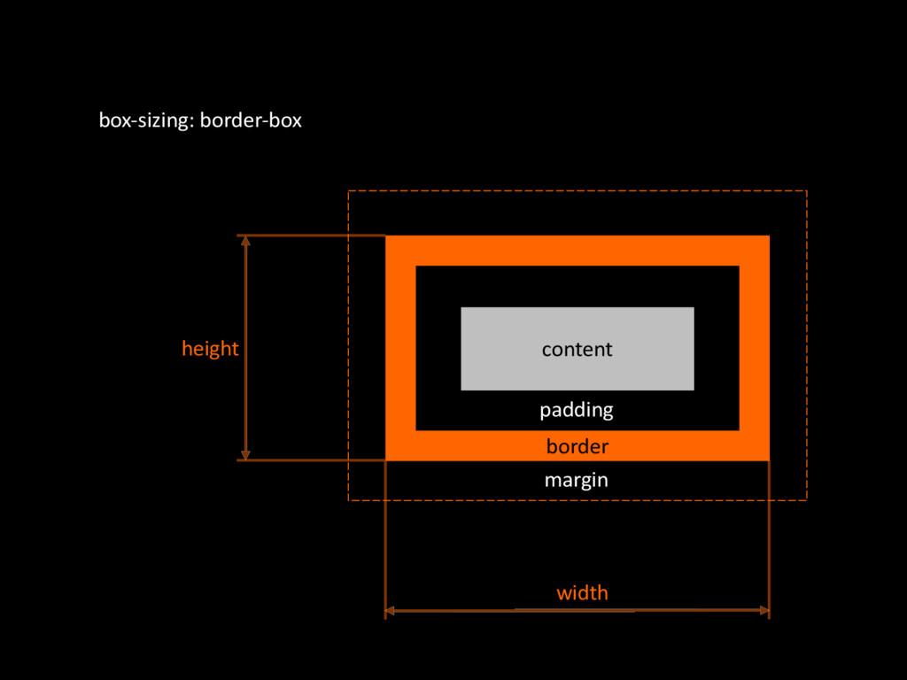 content boxOsizing:'borderObox border margin pa...
