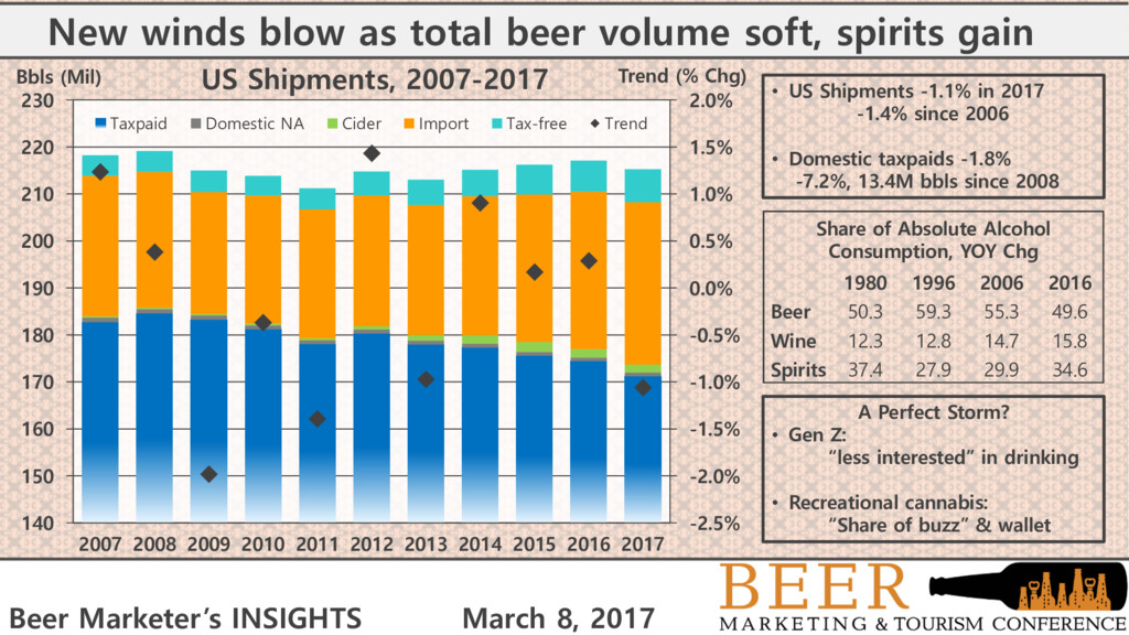 New winds blow as total beer volume soft, spiri...