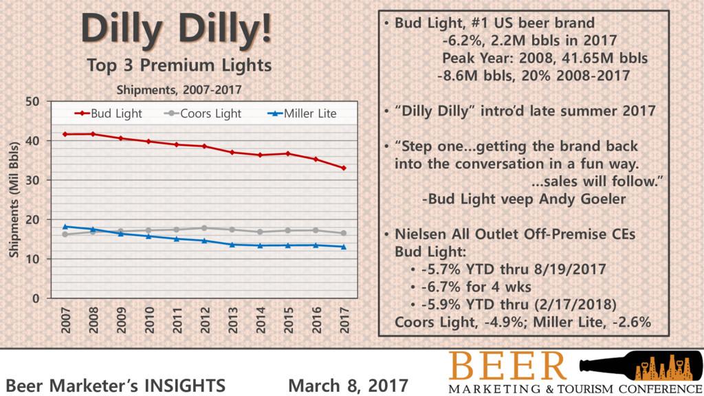 • Bud Light, #1 US beer brand -6.2%, 2.2M bbls ...