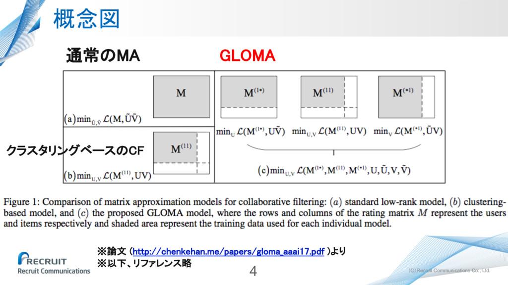 (C)Recruit Communications Co., Ltd. 概念図 4 通常のMA...